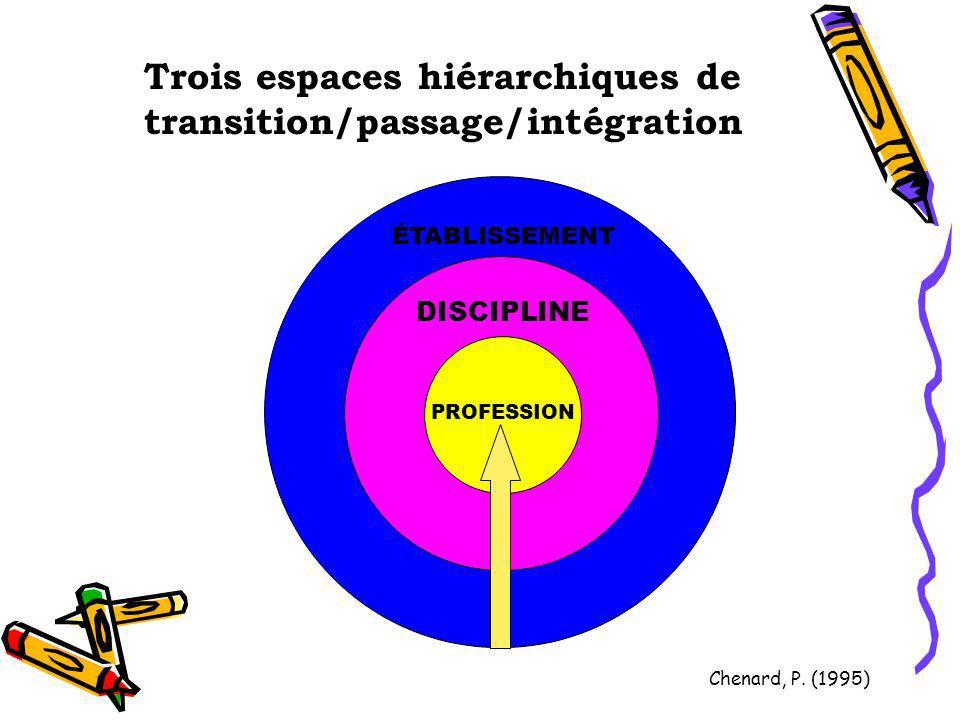 Trois espaces hiérarchiques de transition/passage/intégration PROFESSION DISCIPLINE ÉTABLISSEMENT Chenard, P. (1995)
