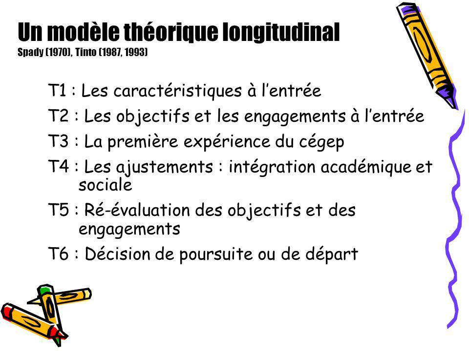 Un modèle théorique longitudinal Spady (1970), Tinto (1987, 1993) T1 : Les caractéristiques à lentrée T2 : Les objectifs et les engagements à lentrée