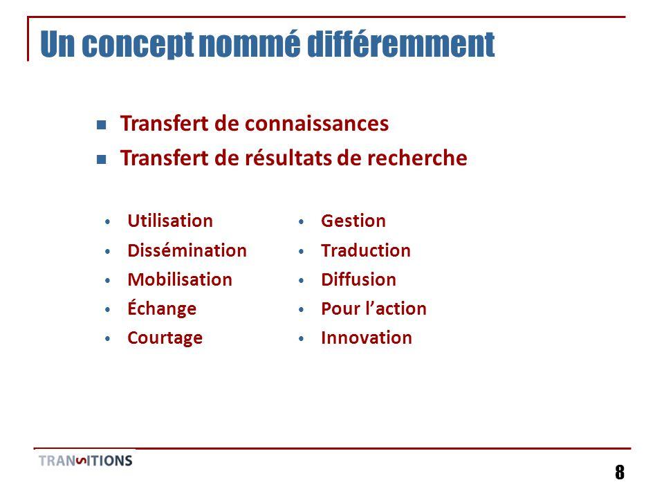 8 Un concept nommé différemment Utilisation Dissémination Mobilisation Échange Courtage Gestion Traduction Diffusion Pour laction Innovation Transfert de connaissances Transfert de résultats de recherche