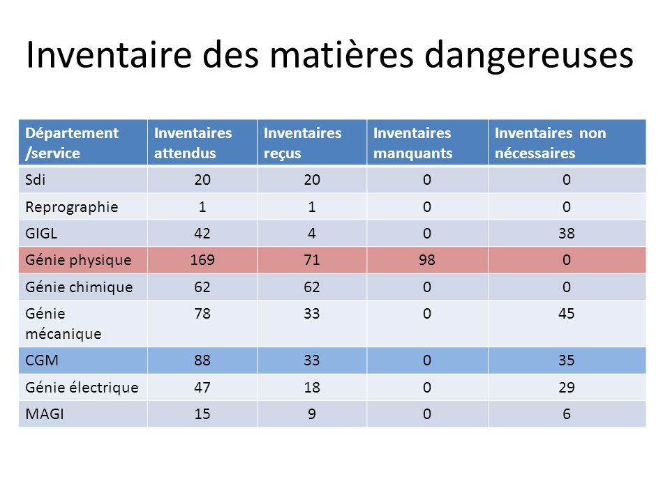 Inventaire des matières dangereuses Département /service Inventaires attendus Inventaires reçus Inventaires manquants Inventaires non nécessaires Sdi2