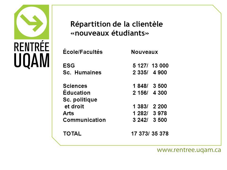 Répartition de la clientèle «nouveaux étudiants» École/FacultésNouveaux ESG 5 127/ 13 000 Sc.