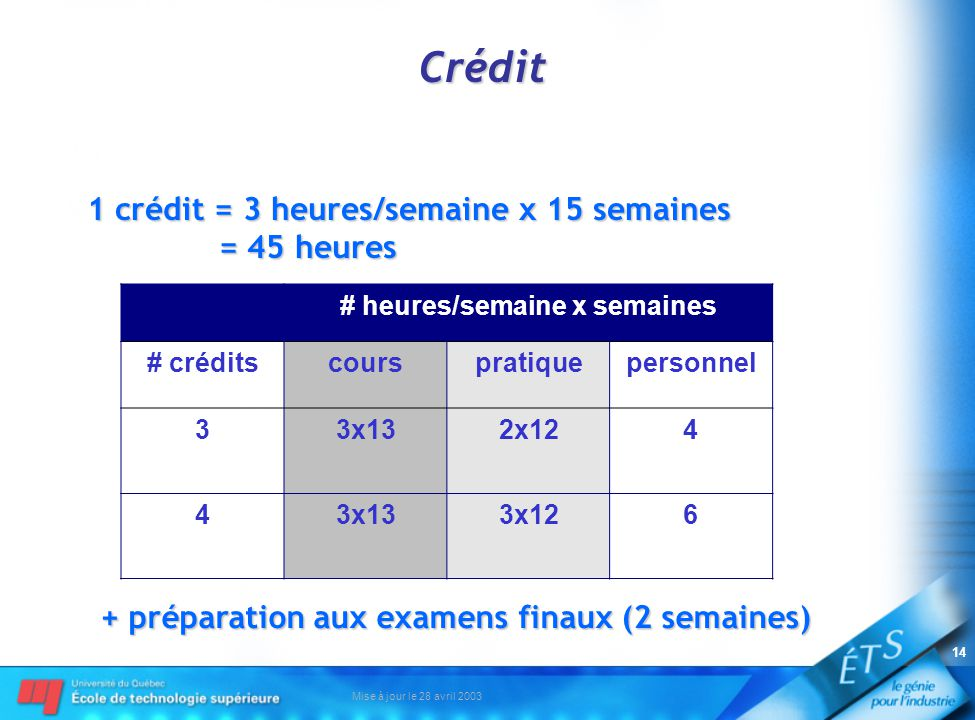 Mise à jour le 28 avril 2003 14 Crédit 1 crédit = 3 heures/semaine x 15 semaines = 45 heures # heures/semaine x semaines # créditscourspratiquepersonnel 33x132x124 43x133x126 + préparation aux examens finaux (2 semaines)