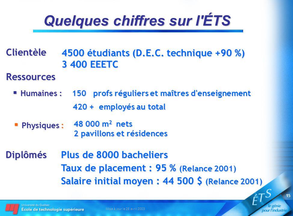Mise à jour le 28 avril 2003 15 Quelques chiffres sur l ÉTS Clientèle Clientèle 4500 étudiants (D.E.C.