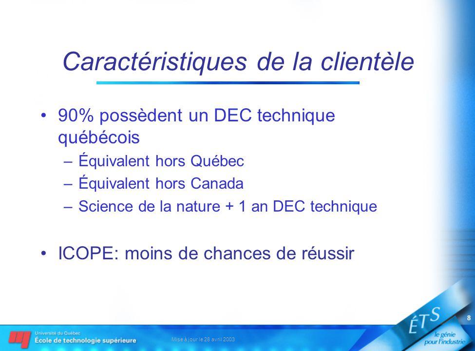 Mise à jour le 28 avril 2003 8 Caractéristiques de la clientèle 90% possèdent un DEC technique québécois –Équivalent hors Québec –Équivalent hors Canada –Science de la nature + 1 an DEC technique ICOPE: moins de chances de réussir