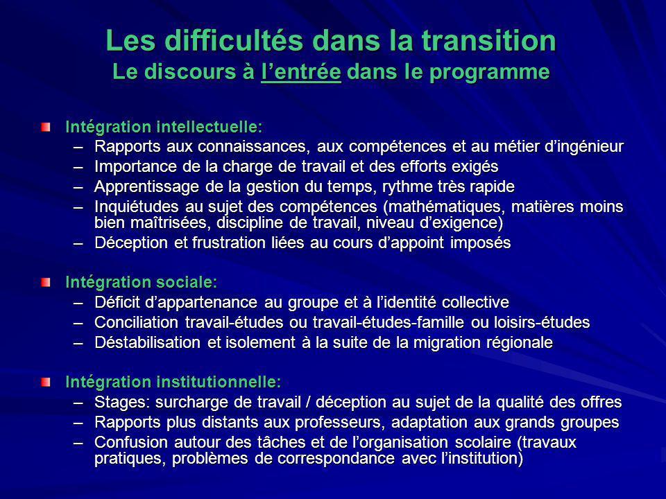 Les difficultés dans la transition Le discours à lentrée dans le programme Intégration intellectuelle: –Rapports aux connaissances, aux compétences et
