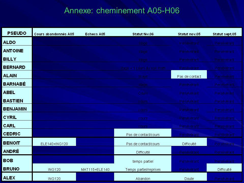 Annexe: cheminement A05-H06