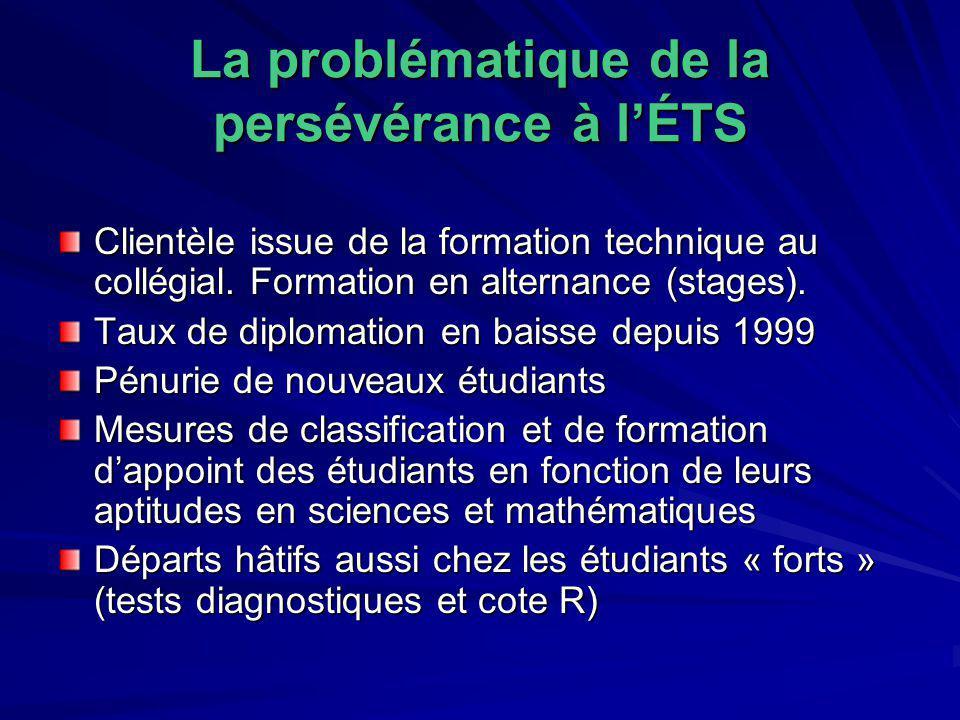 La problématique de la persévérance à lÉTS Clientèle issue de la formation technique au collégial. Formation en alternance (stages). Taux de diplomati