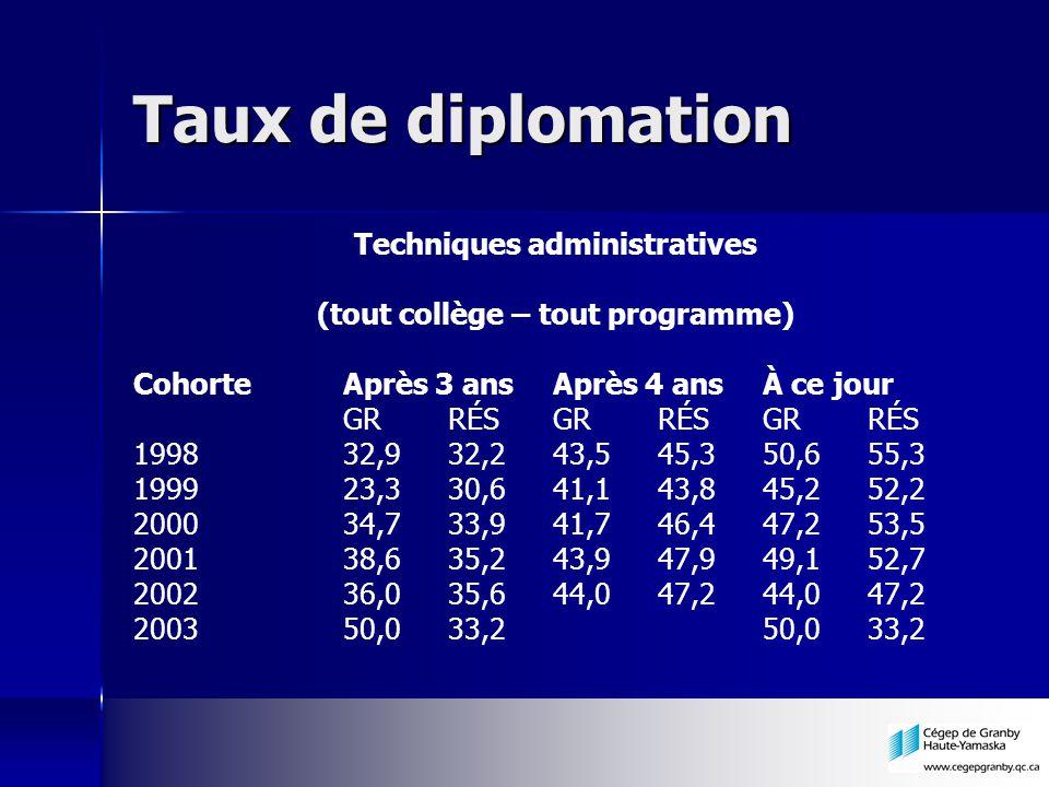 Taux de diplomation Techniques administratives (tout collège – tout programme) CohorteAprès 3 ansAprès 4 ansÀ ce jour GRRÉSGRRÉSGRRÉS 199832,932,243,5