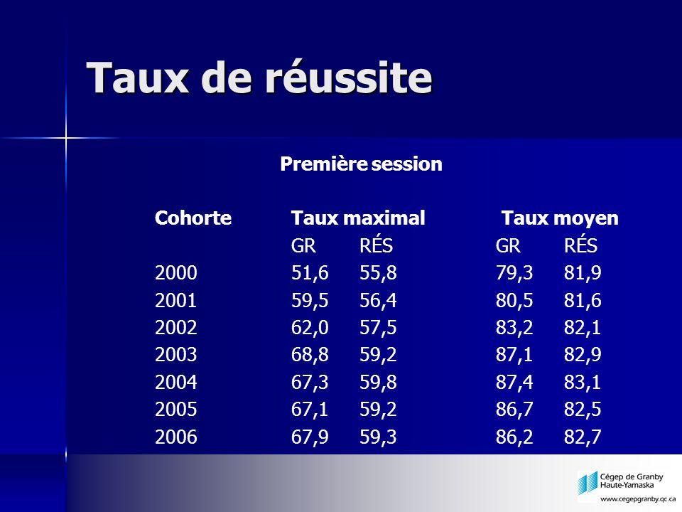Taux de réussite Première session CohorteTaux maximal Taux moyen GRRÉSGRRÉS 200051,655,879,381,9 200159,556,480,581,6 200262,057,583,282,1 200368,859,