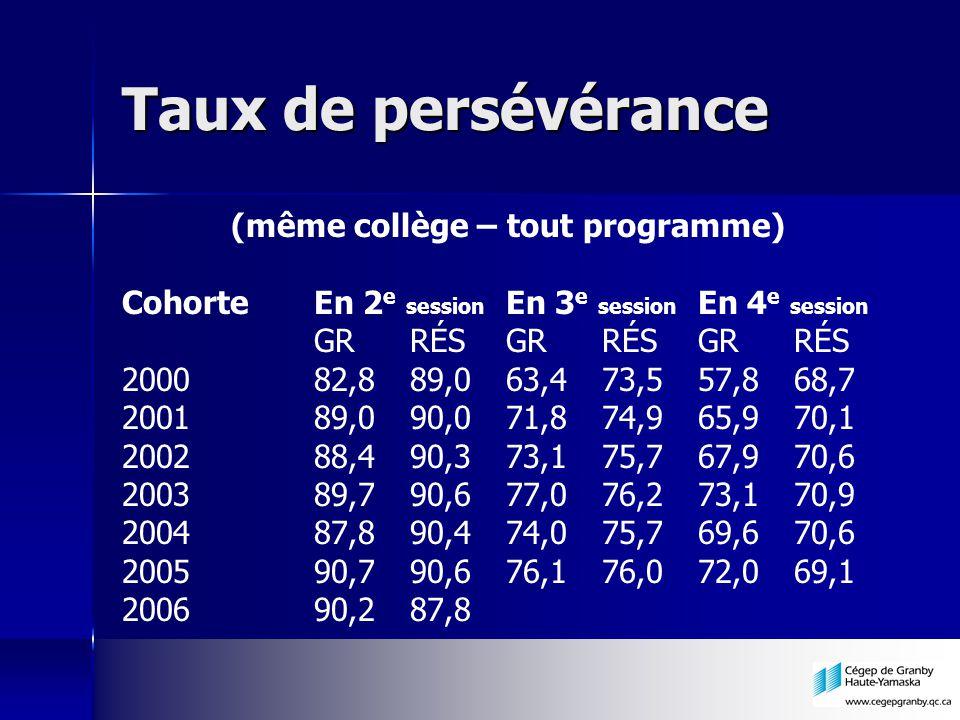 Taux de persévérance (même collège – tout programme) CohorteEn 2 e session En 3 e session En 4 e session GRRÉSGRRÉSGRRÉS 200082,889,063,473,557,868,7