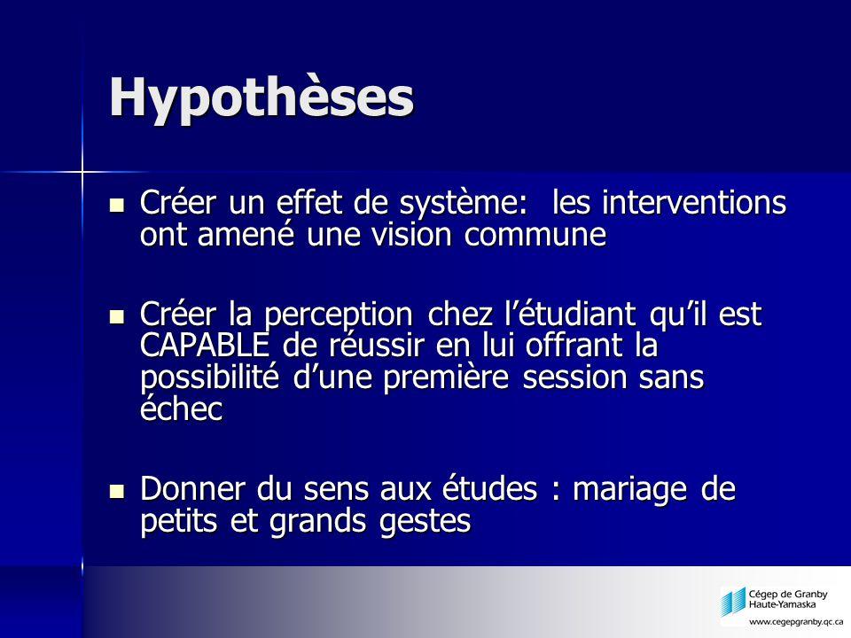 Hypothèses Créer un effet de système: les interventions ont amené une vision commune Créer un effet de système: les interventions ont amené une vision