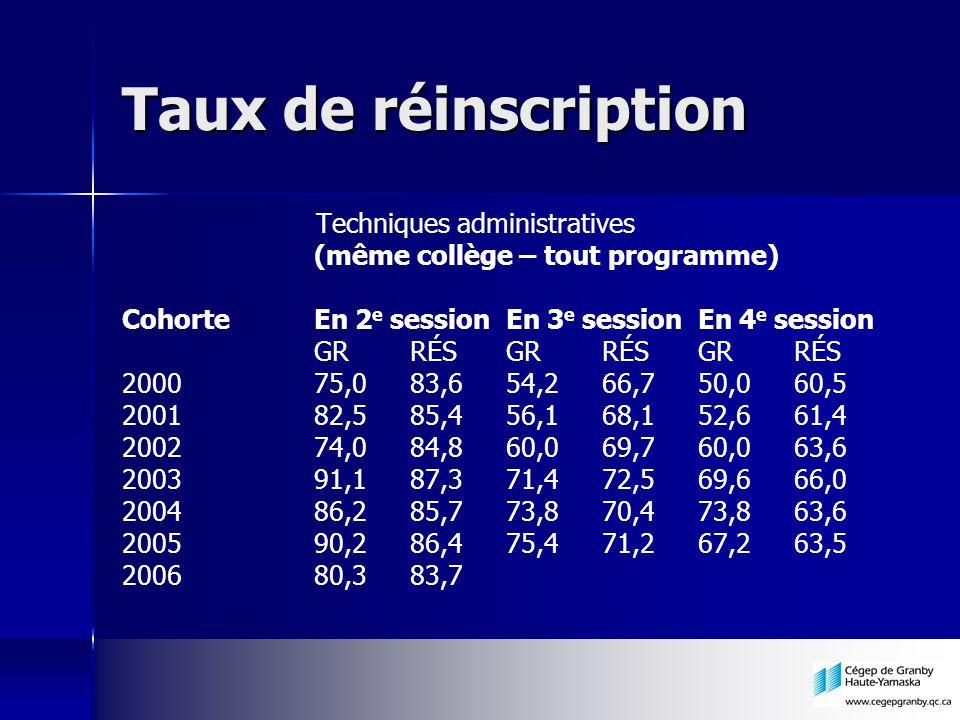 Taux de réinscription Techniques administratives (même collège – tout programme) CohorteEn 2 e sessionEn 3 e sessionEn 4 e session GRRÉSGRRÉSGRRÉS 200
