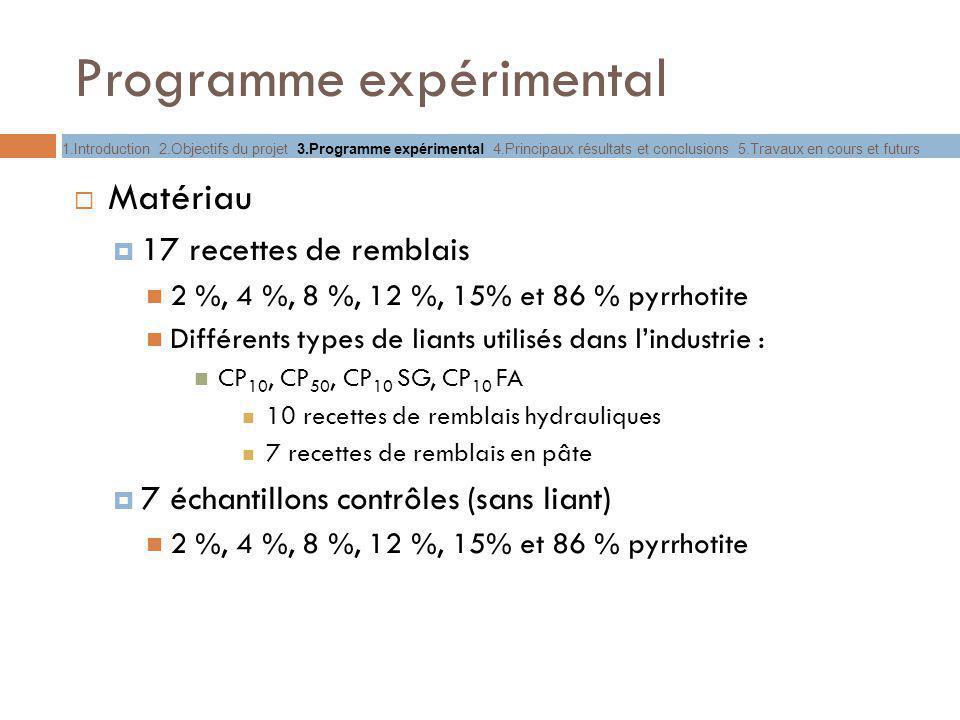 Programme expérimental Matériau 17 recettes de remblais 2 %, 4 %, 8 %, 12 %, 15% et 86 % pyrrhotite Différents types de liants utilisés dans lindustri