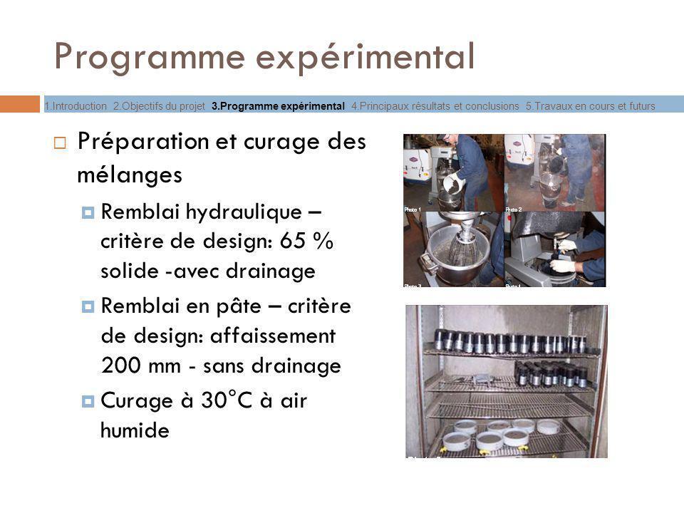 Programme expérimental Préparation et curage des mélanges Remblai hydraulique – critère de design: 65 % solide -avec drainage Remblai en pâte – critèr