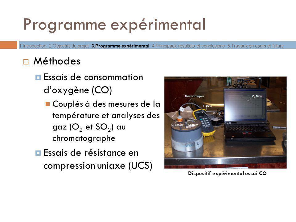 Programme expérimental Méthodes Essais de consommation doxygène (CO) Couplés à des mesures de la température et analyses des gaz (O 2 et SO 2 ) au chr