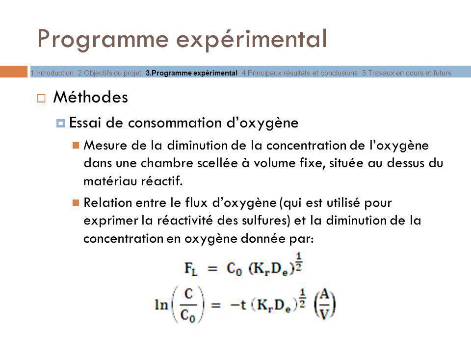 Programme expérimental Méthodes Essai de consommation doxygène Mesure de la diminution de la concentration de loxygène dans une chambre scellée à volu
