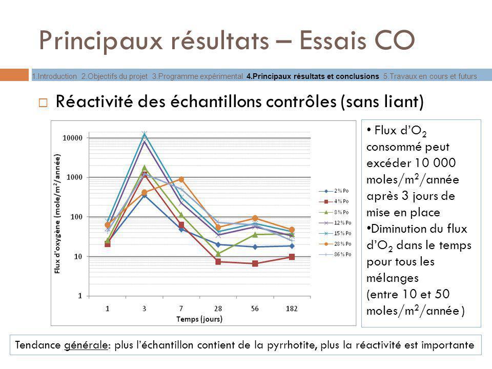 Principaux résultats – Essais CO Réactivité des échantillons contrôles (sans liant) Flux dO 2 consommé peut excéder 10 000 moles/m 2 /année après 3 jo