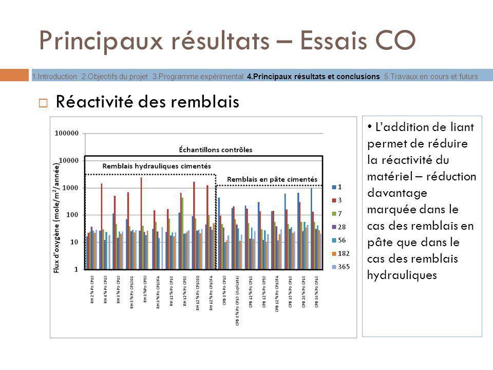 Principaux résultats – Essais CO Réactivité des remblais Laddition de liant permet de réduire la réactivité du matériel – réduction davantage marquée