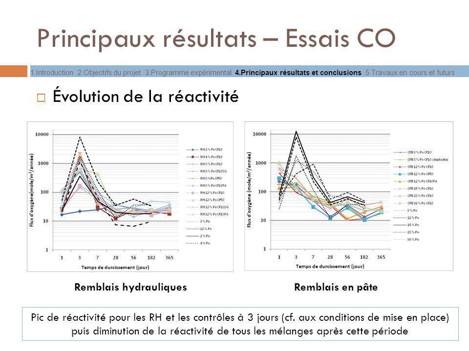 Principaux résultats – Essais CO Évolution de la réactivité Remblais hydrauliquesRemblais en pâte Pic de réactivité pour les RH et les contrôles à 3 j