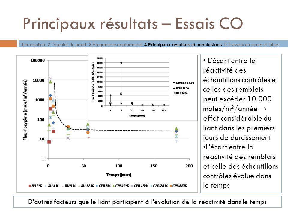 Principaux résultats – Essais CO Lécart entre la réactivité des échantillons contrôles et celles des remblais peut excéder 10 000 moles/m 2 /année eff