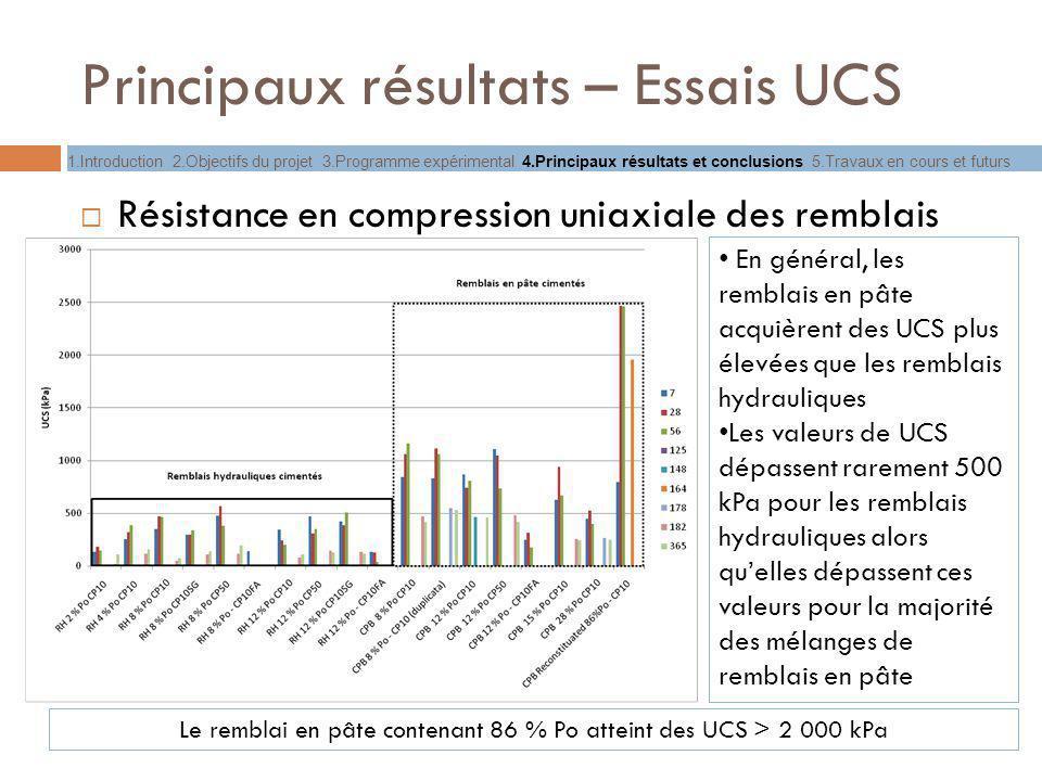 Principaux résultats – Essais UCS Résistance en compression uniaxiale des remblais En général, les remblais en pâte acquièrent des UCS plus élevées qu