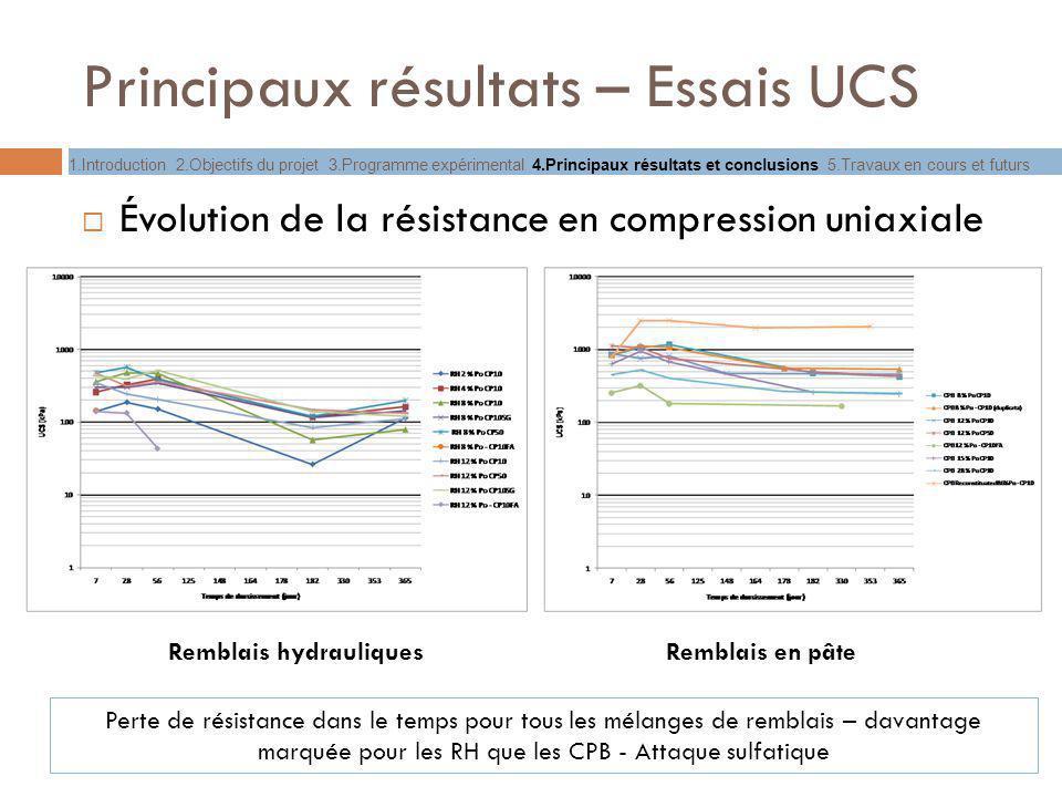 Principaux résultats – Essais UCS Évolution de la résistance en compression uniaxiale Remblais hydrauliquesRemblais en pâte Perte de résistance dans l
