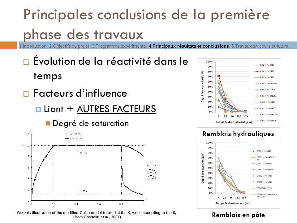 Principales conclusions de la première phase des travaux Évolution de la réactivité dans le temps Facteurs dinfluence Liant + AUTRES FACTEURS Degré de