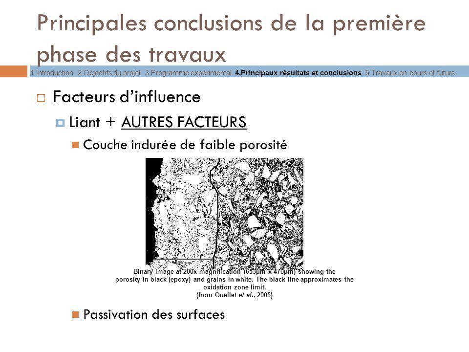 Principales conclusions de la première phase des travaux Facteurs dinfluence Liant + AUTRES FACTEURS Couche indurée de faible porosité Passivation des