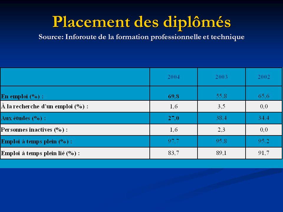 Placement des diplômés Source: Inforoute de la formation professionnelle et technique