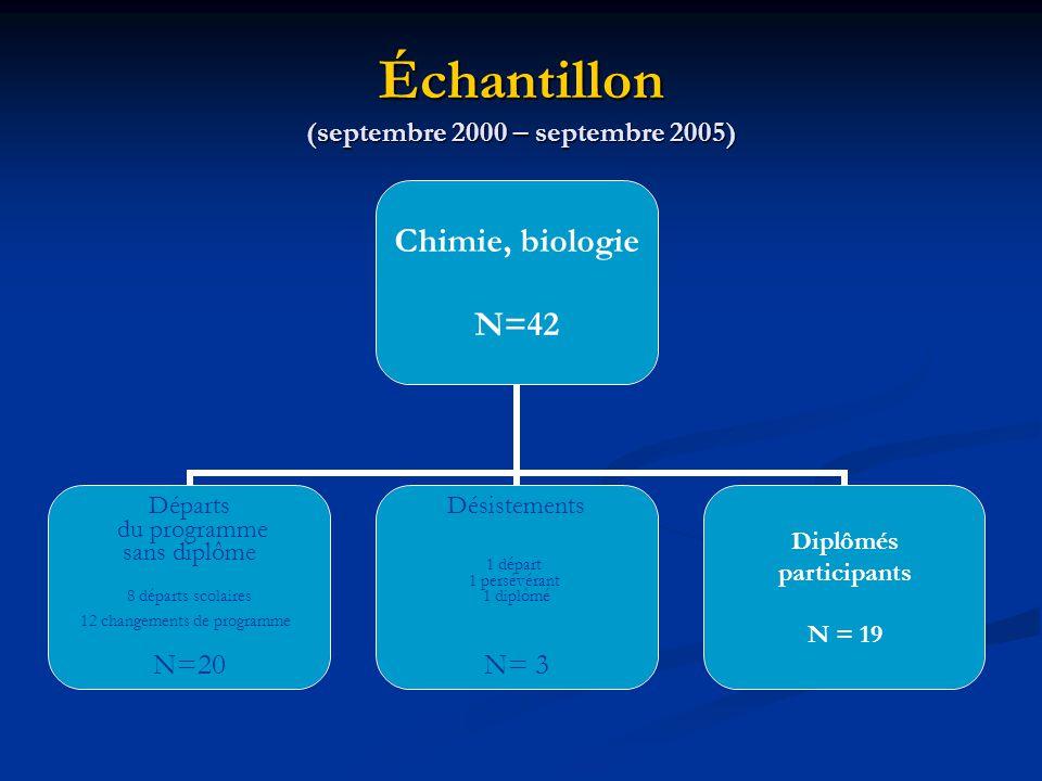 Échantillon (septembre 2000 – septembre 2005) Chimie, biologie N=42 Départs du programme sans diplôme 8 départs scolaires 12 changements de programme N=20 Désistements 1 départ 1 persévérant 1 diplômé N= 3 Diplômés participants N = 19