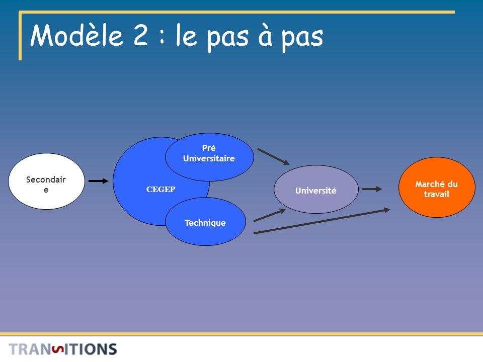 Modèle 2 : le pas à pas Secondair e Université Marché du travail CEGEP Technique Pré Universitaire