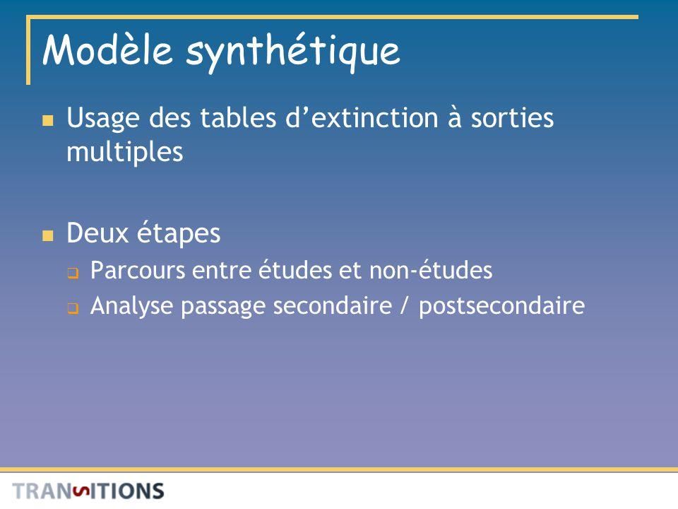 Modèle synthétique Usage des tables dextinction à sorties multiples Deux étapes Parcours entre études et non-études Analyse passage secondaire / postsecondaire