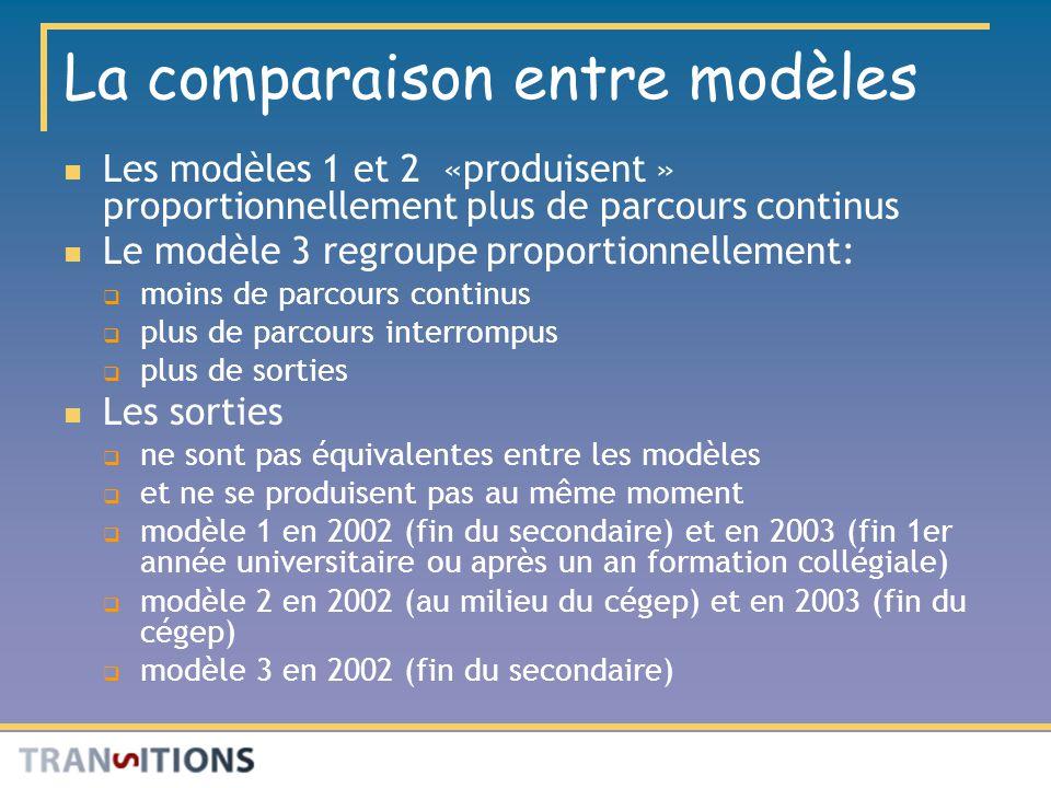La comparaison entre modèles Les modèles 1 et 2 «produisent » proportionnellement plus de parcours continus Le modèle 3 regroupe proportionnellement: moins de parcours continus plus de parcours interrompus plus de sorties Les sorties ne sont pas équivalentes entre les modèles et ne se produisent pas au même moment modèle 1 en 2002 (fin du secondaire) et en 2003 (fin 1er année universitaire ou après un an formation collégiale) modèle 2 en 2002 (au milieu du cégep) et en 2003 (fin du cégep) modèle 3 en 2002 (fin du secondaire)