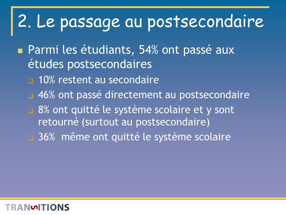 2. Le passage au postsecondaire Parmi les étudiants, 54% ont passé aux études postsecondaires 10% restent au secondaire 46% ont passé directement au p