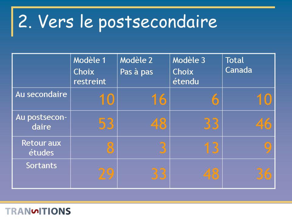 2. Vers le postsecondaire Modèle 1 Choix restreint Modèle 2 Pas à pas Modèle 3 Choix étendu Total Canada Au secondaire 1016610 Au postsecon- daire 534