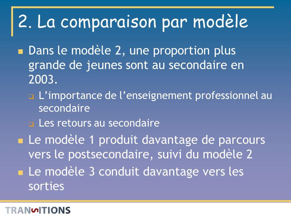 2. La comparaison par modèle Dans le modèle 2, une proportion plus grande de jeunes sont au secondaire en 2003. Limportance de lenseignement professio