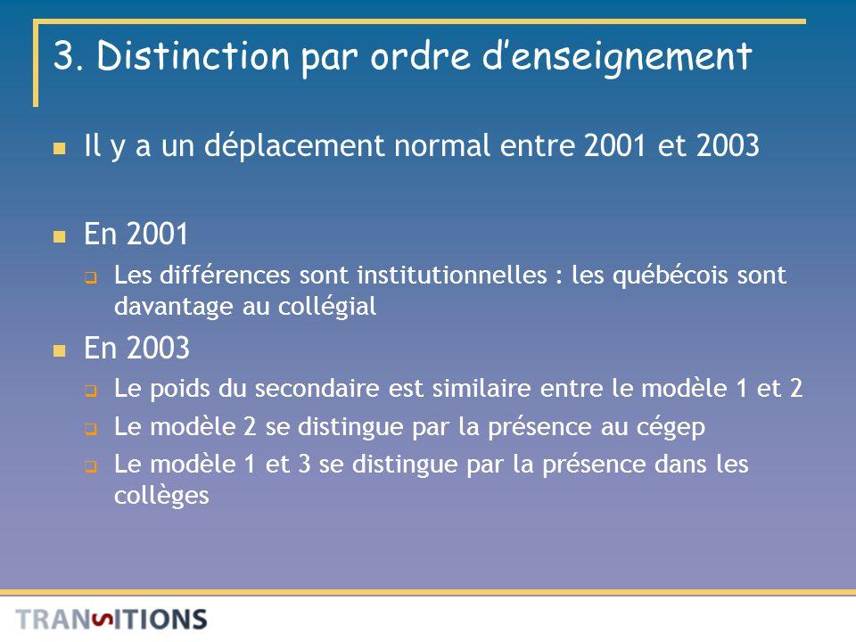 3. Distinction par ordre denseignement Il y a un déplacement normal entre 2001 et 2003 En 2001 Les différences sont institutionnelles : les québécois