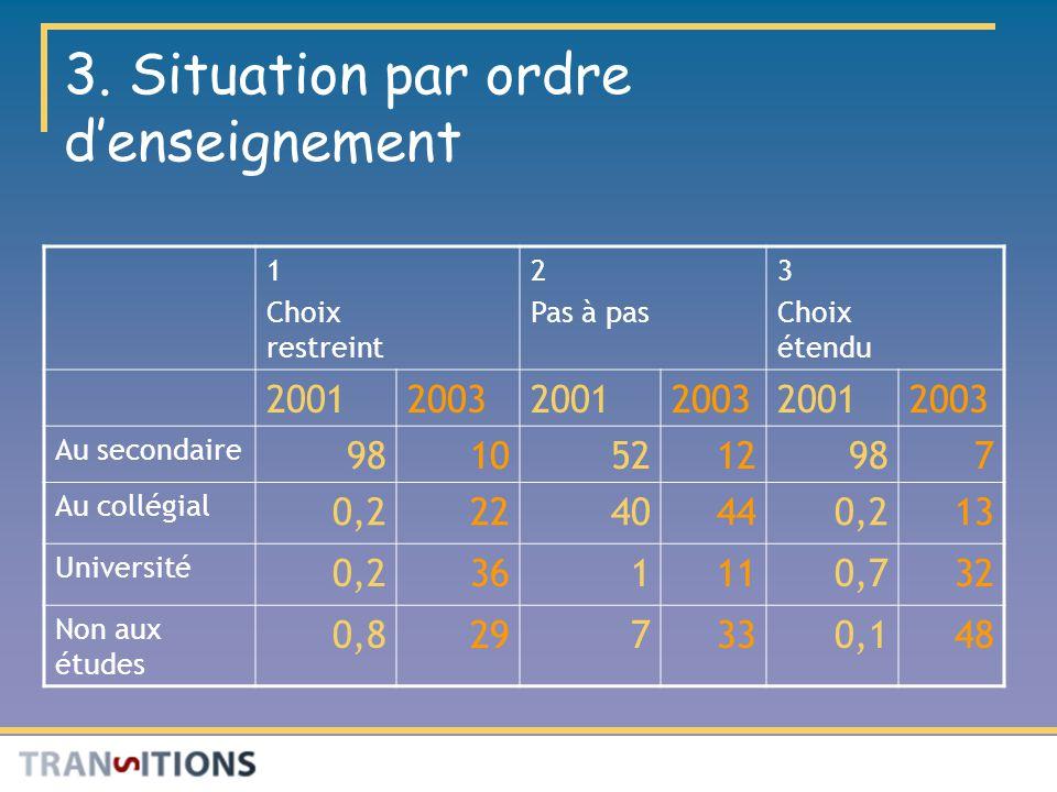 3. Situation par ordre denseignement 1 Choix restreint 2 Pas à pas 3 Choix étendu 200120032001200320012003 Au secondaire 98105212987 Au collégial 0,22
