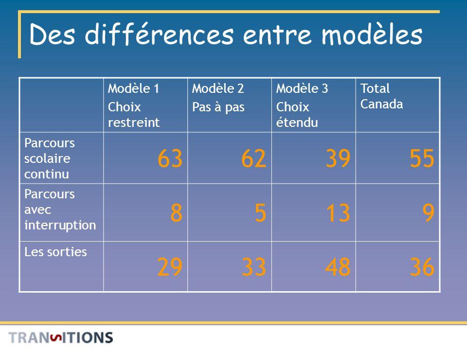 Des différences entre modèles Modèle 1 Choix restreint Modèle 2 Pas à pas Modèle 3 Choix étendu Total Canada Parcours scolaire continu 63623955 Parcours avec interruption 85139 Les sorties 29334836