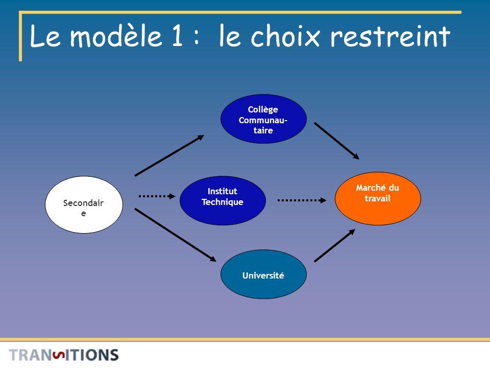 Le modèle 1 : le choix restreint Marché du travail Institut Technique Collège Communau- taire Secondair e Université