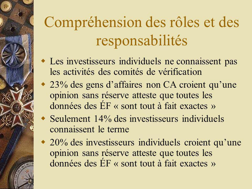 Compréhension des rôles et des responsabilités Les investisseurs individuels ne connaissent pas les activités des comités de vérification 23% des gens daffaires non CA croient quune opinion sans réserve atteste que toutes les données des ÉF « sont tout à fait exactes » Seulement 14% des investisseurs individuels connaissent le terme 20% des investisseurs individuels croient quune opinion sans réserve atteste que toutes les données des ÉF « sont tout à fait exactes »