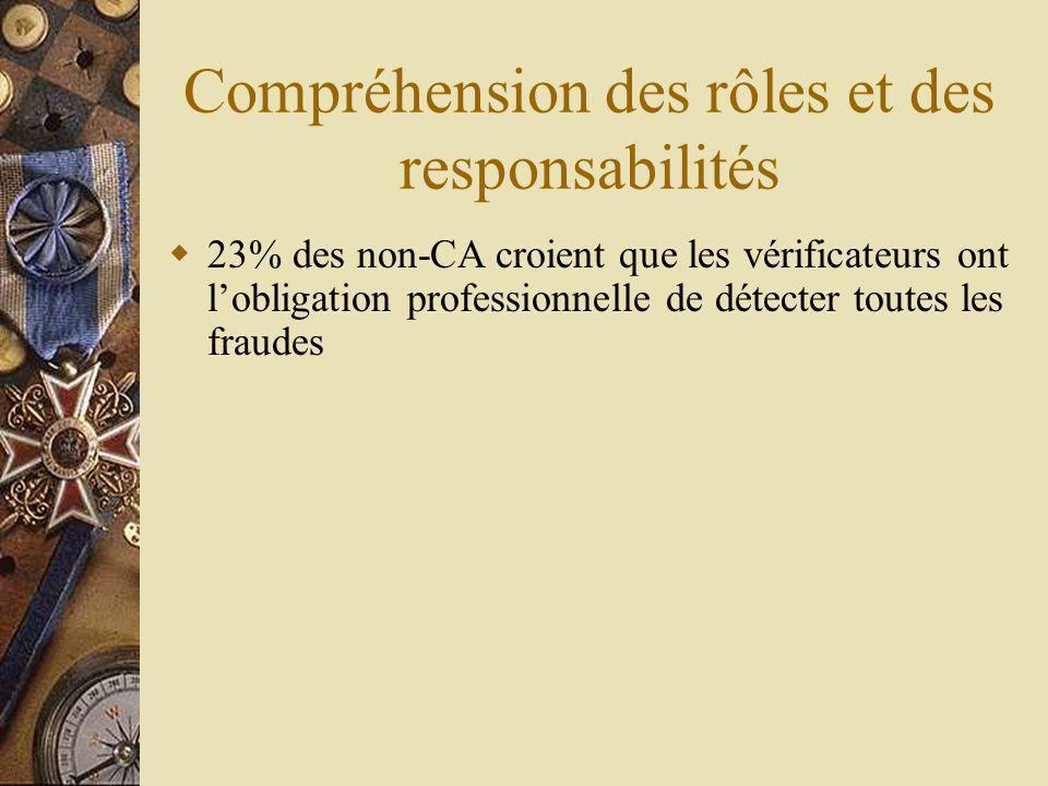 Compréhension des rôles et des responsabilités 23% des non-CA croient que les vérificateurs ont lobligation professionnelle de détecter toutes les fraudes