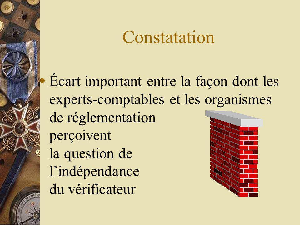 Constatation Écart important entre la façon dont les experts-comptables et les organismes de réglementation perçoivent la question de lindépendance du vérificateur
