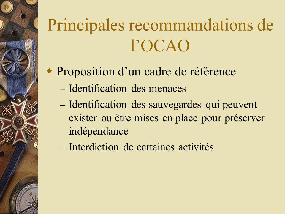 Principales recommandations de lOCAO Proposition dun cadre de référence – Identification des menaces – Identification des sauvegardes qui peuvent exister ou être mises en place pour préserver indépendance – Interdiction de certaines activités