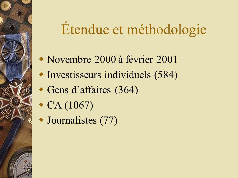 Étendue et méthodologie Novembre 2000 à février 2001 Investisseurs individuels (584) Gens daffaires (364) CA (1067) Journalistes (77)