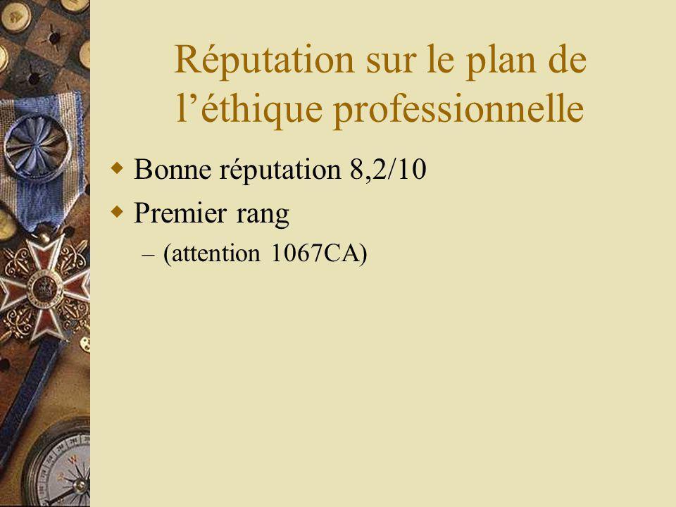 Réputation sur le plan de léthique professionnelle Bonne réputation 8,2/10 Premier rang – (attention 1067CA)