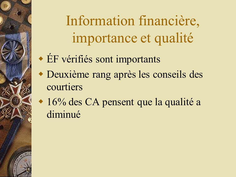 Information financière, importance et qualité ÉF vérifiés sont importants Deuxième rang après les conseils des courtiers 16% des CA pensent que la qualité a diminué