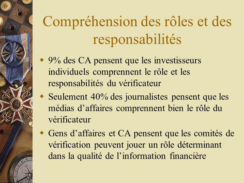 Compréhension des rôles et des responsabilités 9% des CA pensent que les investisseurs individuels comprennent le rôle et les responsabilités du vérificateur Seulement 40% des journalistes pensent que les médias daffaires comprennent bien le rôle du vérificateur Gens daffaires et CA pensent que les comités de vérification peuvent jouer un rôle déterminant dans la qualité de linformation financière