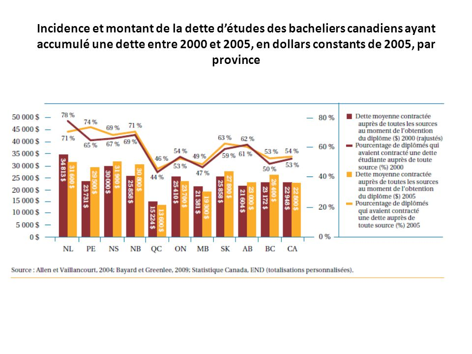 Dette des étudiants de premier cycle universitaire au Canada, de 2000 à 2009 Source : CCREU