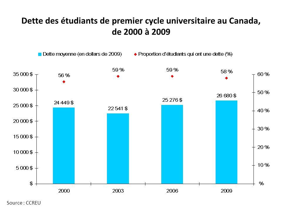 Dette des étudiants de premier cycle universitaire au Canada, de 2000 à 2009 Source : CCREU